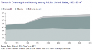 overweight graph